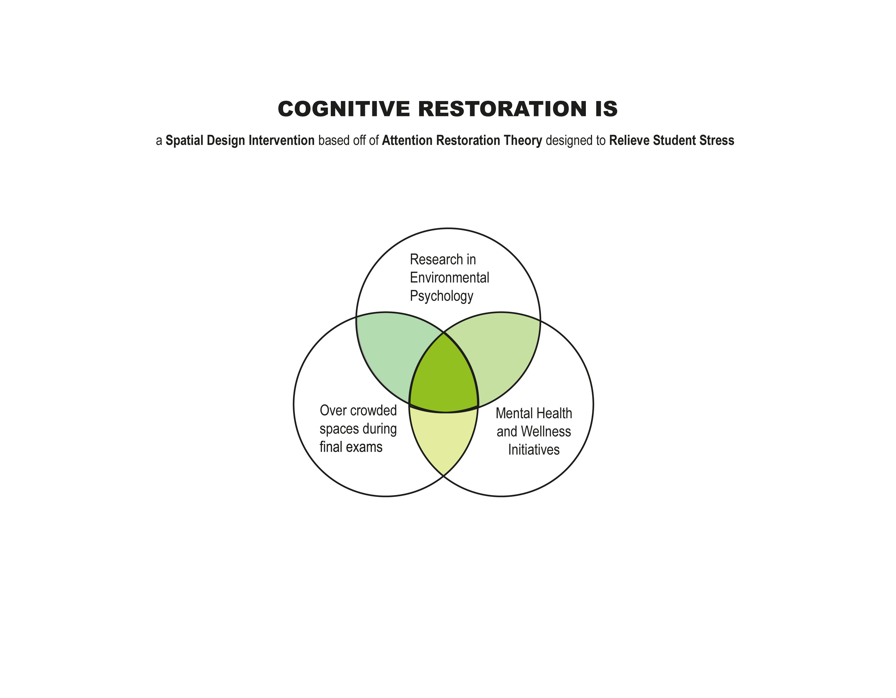 Cognitive Restoration Venn Diagram